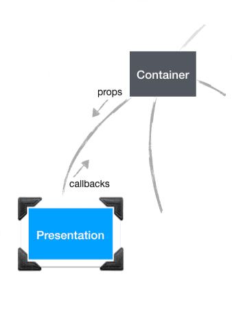 container presentation