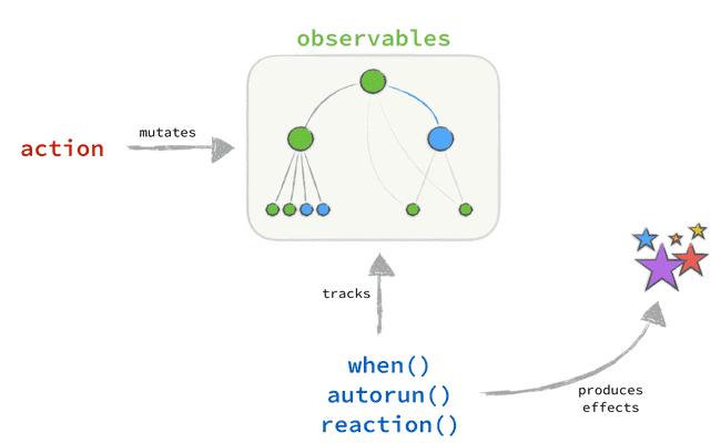 Pixel-in-Gene: Effective MobX Patterns (Part 3)