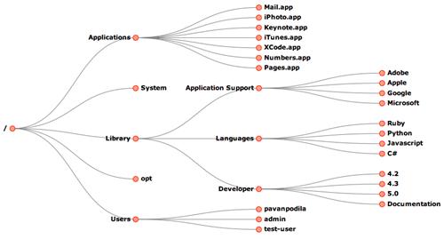 javascript tree